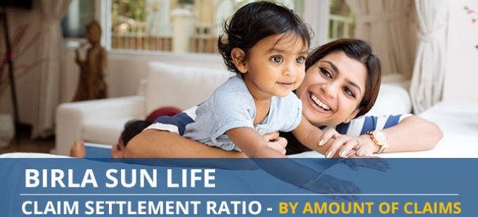 Aditya Birla Sun Life Claim Settlement Ratio Trend - Individual Death Claims by Amount of Claims