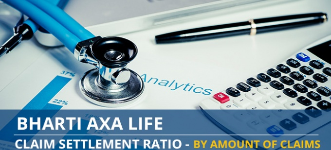 Bharti Axa Life Claim Settlement Ratio Trend - Individual Death Claims by Amount of Claims