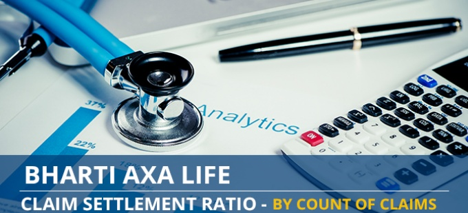 Bharti Axa Life Claim Settlement Ratio Trend - Individual Death Claims by Number of Claims