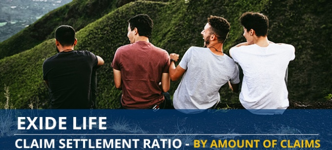 Exide Life Claim Settlement Ratio Trend - Individual Death Claims by Amount of Claims