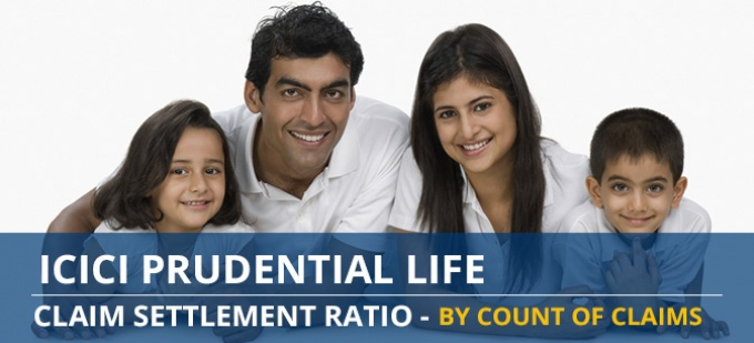 ICICI Prudential Life Claim Settlement Ratio Trend - Individual Death Claims by Amount of Claims