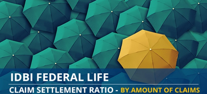 IDBI Federal Life Claim Settlement Ratio Trend - Individual Death Claims by Amount of Claims