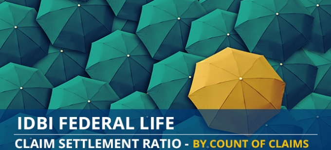 IDBI Federal Life Claim Settlement Ratio Trend - Individual Death Claims by Number of Claims