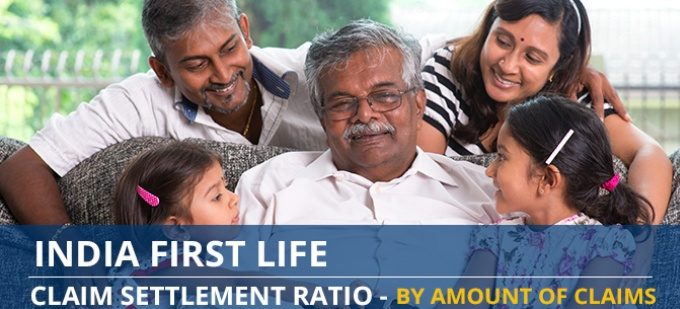 India First Life Claim Settlement Ratio Trend - Individual Death Claims by Amount of Claims