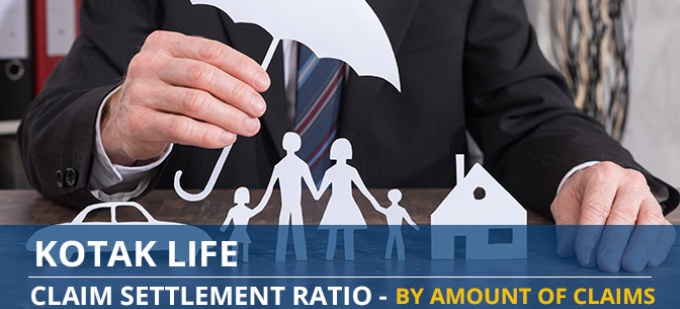 Kotak Life Claim Settlement Ratio Trend - Individual Death Claims by Amount of Claims