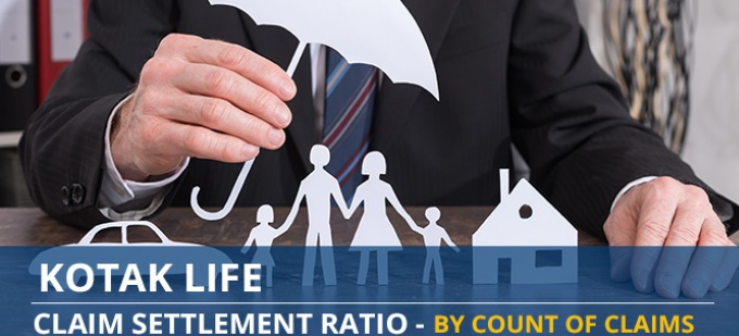 Kotak Life Claim Settlement Ratio Trend - Individual Death Claims by Number of Claims