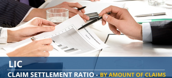 LIC Claim Settlement Ratio Trend - Individual Death Claims by Amount of Claims