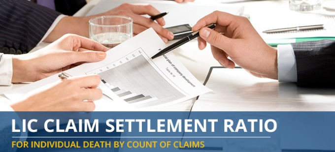 LIC Claim Settlement Ratio Trend - Individual Death Claims by Number of Claims