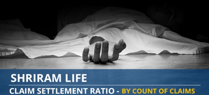 Shriram Life Claim Settlement Ratio Trend - Individual Death Claims by Number of Claims