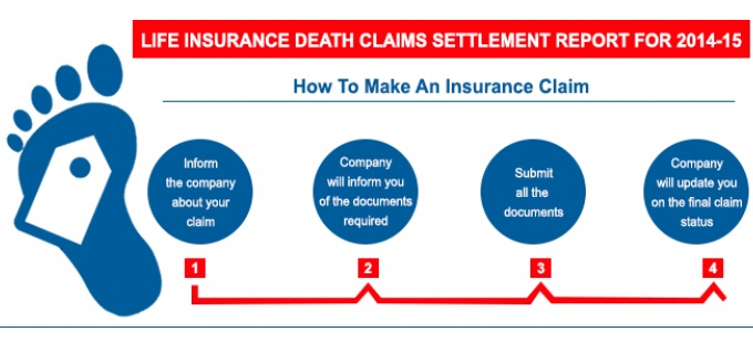 Life Insurance Death Claim Settlement Report 2014-15