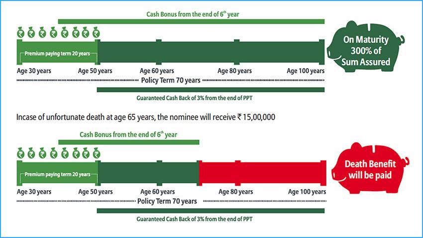 Bajaj Allianz Lifelong Assure Plan - Review, Key Features ...