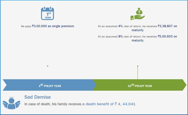 Bharti Axa Life Insurance Premium Calculator - Check ...