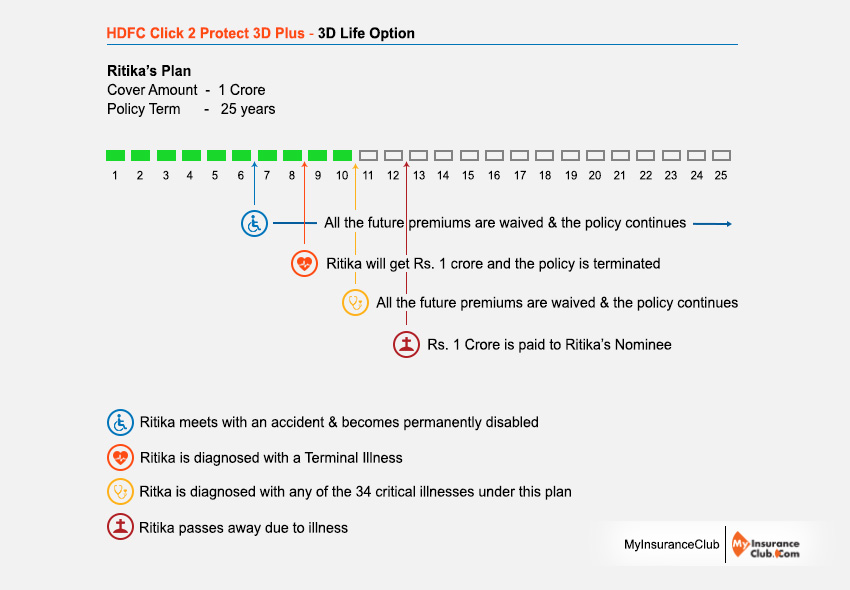 HDFC Life Click 2 Protect 3D Plus Plan - Review, Features, Benefits