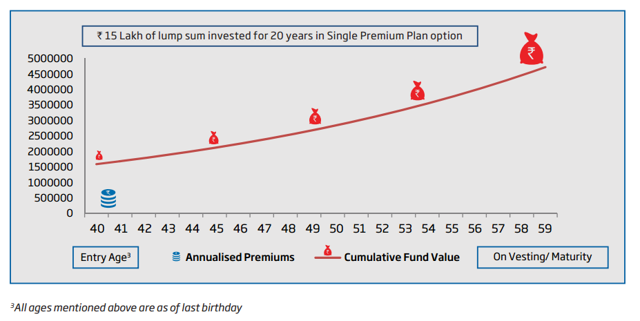 HDFC Life Assured Pension Illustration