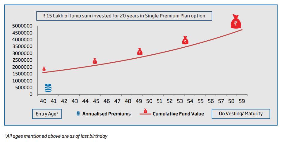 HDFC Life Assured Pension Illustration