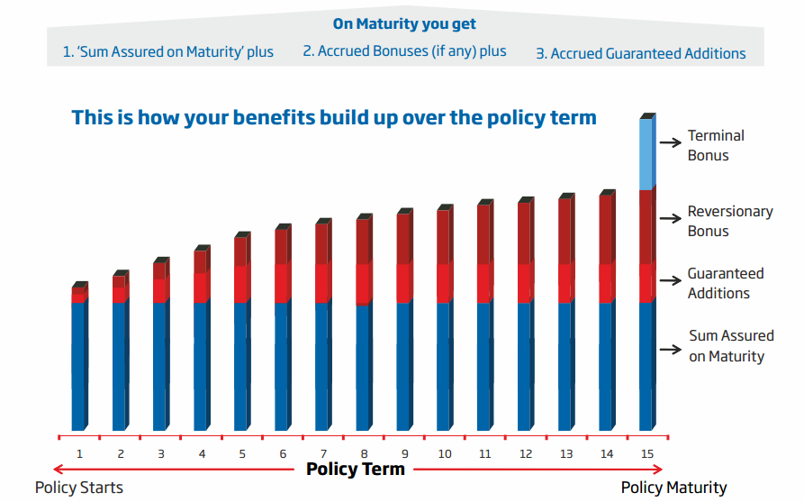 HDFC Life Uday Maturity Benefit