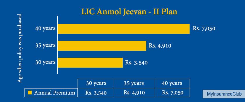 LIC Anmol Jeevan II Plan - Review, Key Features & Benefits