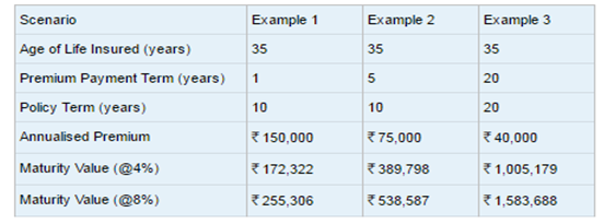 Max life insurance maturity calculator