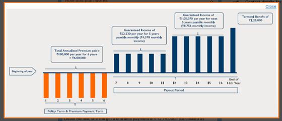 Max Life Guaranteed Income Plan - Review, Benefits and Key ...