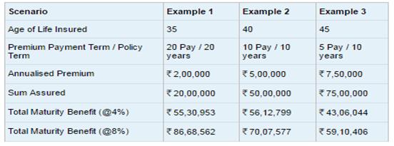 Max life insurance maturity calculator