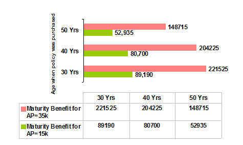 Aviva Health Plus Plan