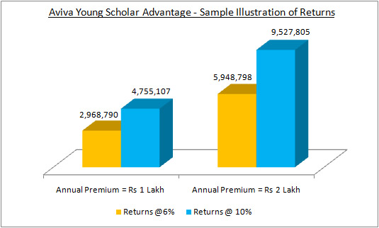 Aviva Young Scholar Advantage - Sample Illustration of Returns