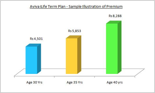 Aviva iLife Term Insurance Sample Premiums