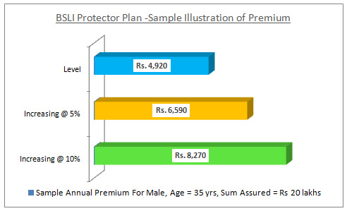 BSLI Protector Plan Sample Illustration of Premium Rates