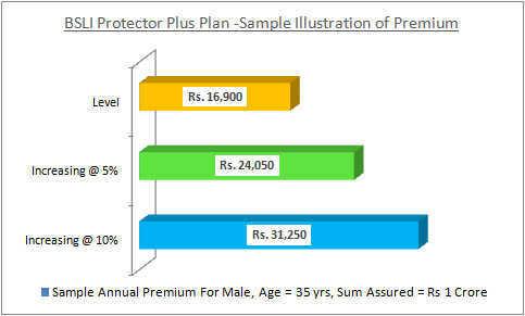 Birla Sun Life Protector Plus Plan - Sample Illustration of Premium Rates