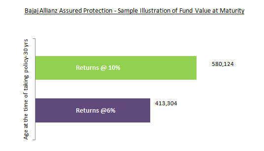 Bajaj Allianz Assured Protection Plan-Sample illustration of Returns