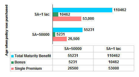 Bajaj Allianz Save Care Economy Sample Premiums