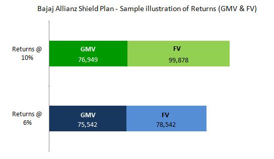 Bajaj Allianz Shield Insurance Plan - Sample Illustration of Returns