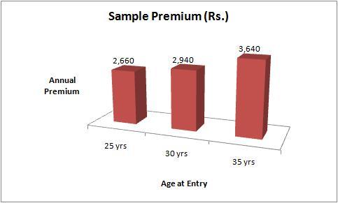 Bharti Axa Secure Confident Sample Premium