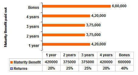 Edelweiss Tokio Life Education Plan Sample Benefits