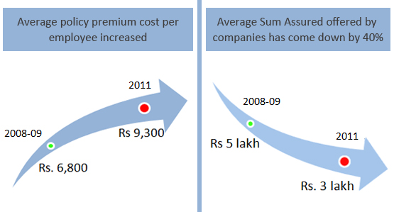 Health insurance by Companies or Employers