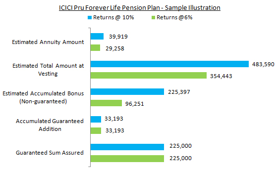ICICI Pru Forever Life Pension Plan
