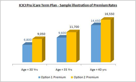 ICICI Pru iCare Term Plan - Sample Illustration