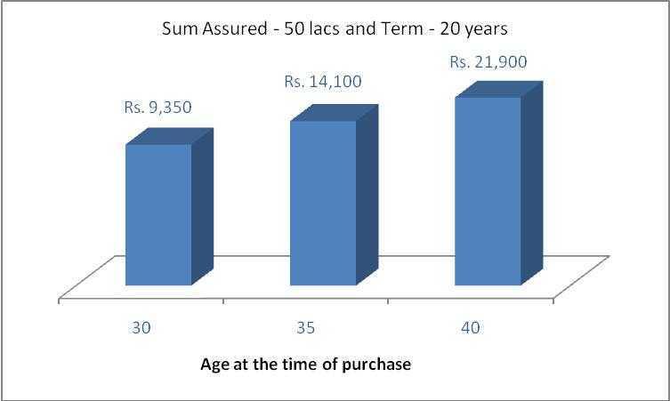 IndiaFirst Life Plan Sample Premiums - Term Insurance