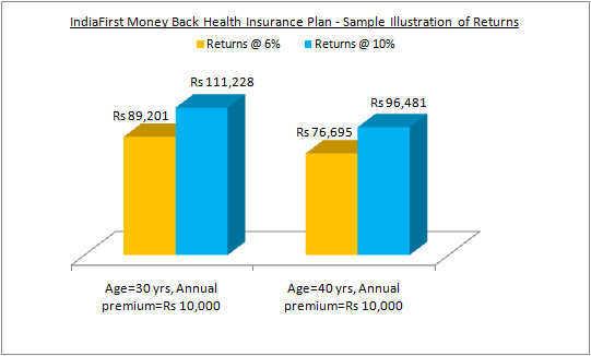 IndiaFirst Money Back Health Insurance Plan - Sample Illustration of Returns
