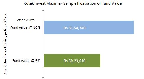 Kotak Invest Maxima