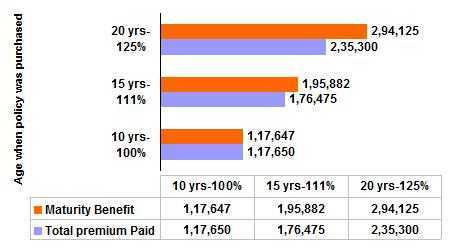 Kotak Premium Return Term Insurance Plan Sample Premium Rates