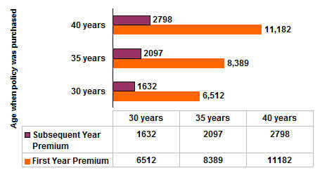 LIC Jeevan Amrit Sample Premium Values