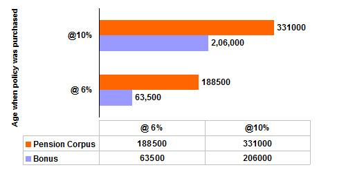 LIC Jeevan Nidhi Sample Premium Values
