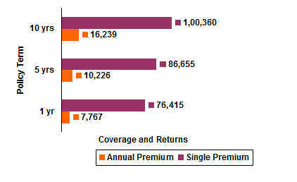 LIC Komal Jeevan Policy Premium Rates