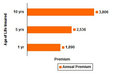 LIC's Children's Deferred Endowment Assurance Plan Vesting at 21 Sample Premiums