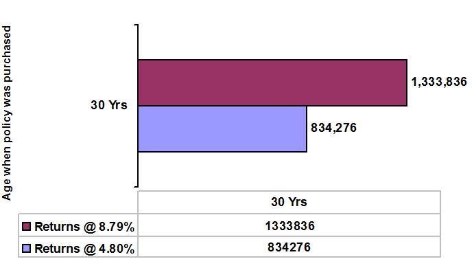 LIC Pension Plus Sample Illustration