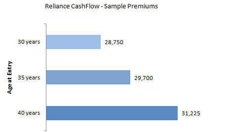 Sample Premiums for Reliance Cash Flow Plan