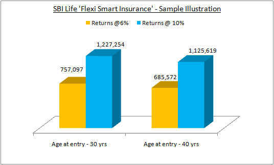 SBI Life Flexi Smart Insurance Plan Sample illustration