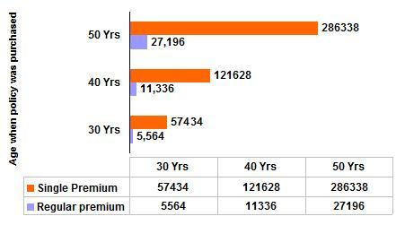 Star Union Daiichi Premier Protection Plan sample premium rates