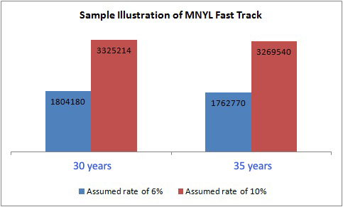 Sample Illustration of Max New York Fast Track Plan